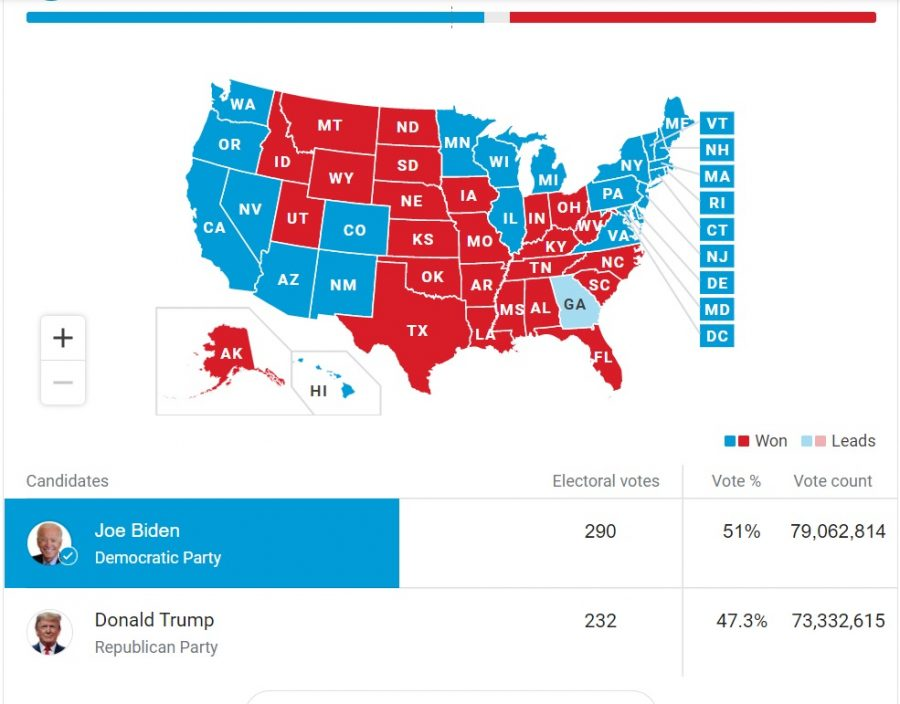 Results of the Electoral Votes for the 2020 Presidential Election (AP)